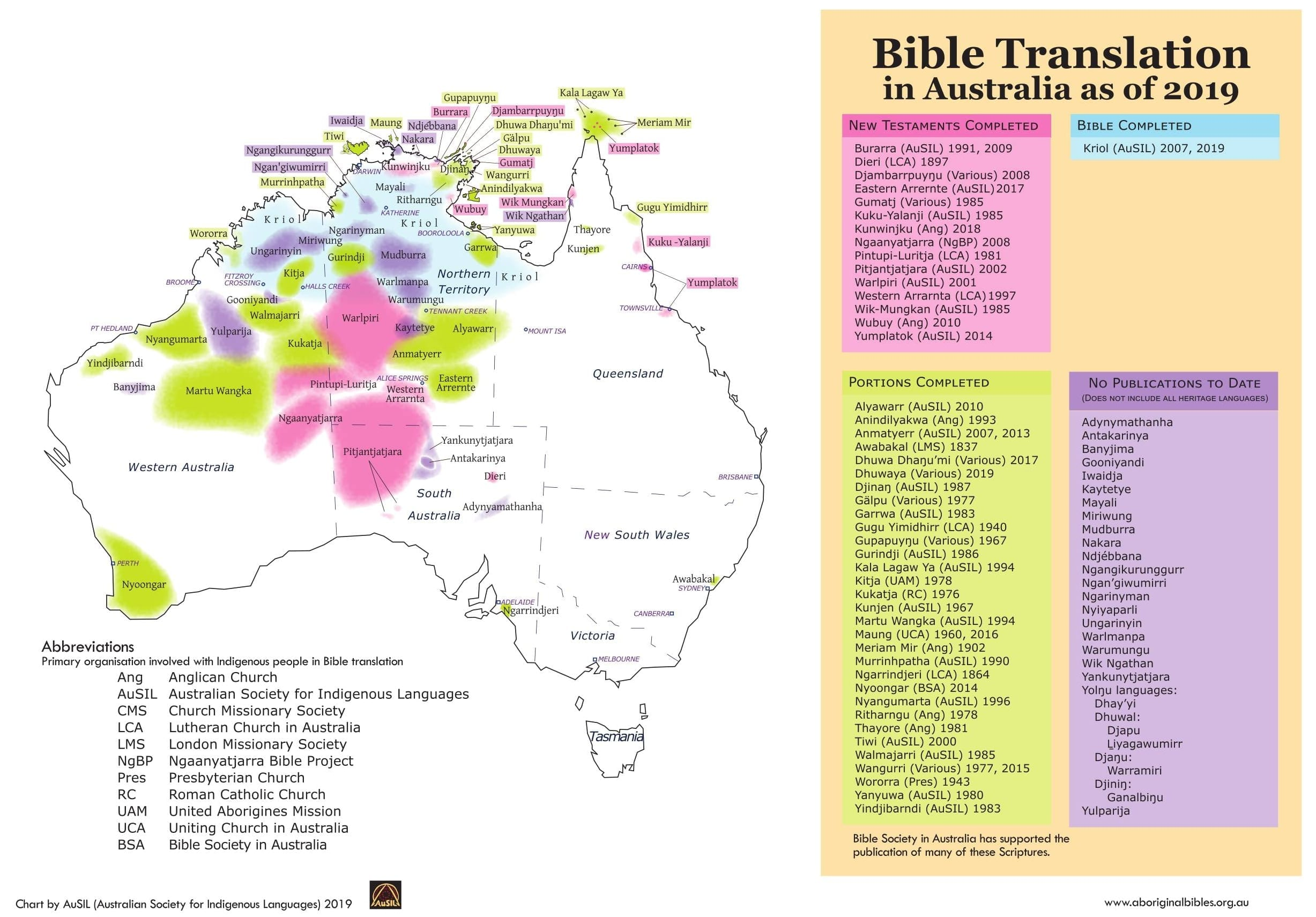 Aboriginal Bibles – Bible and scripture resources in